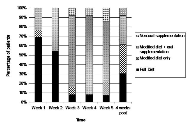 A Prospective Study Examining The Onset And Progression Of